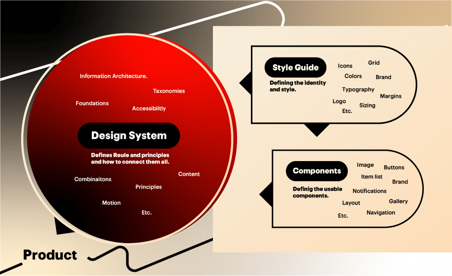 Design system components