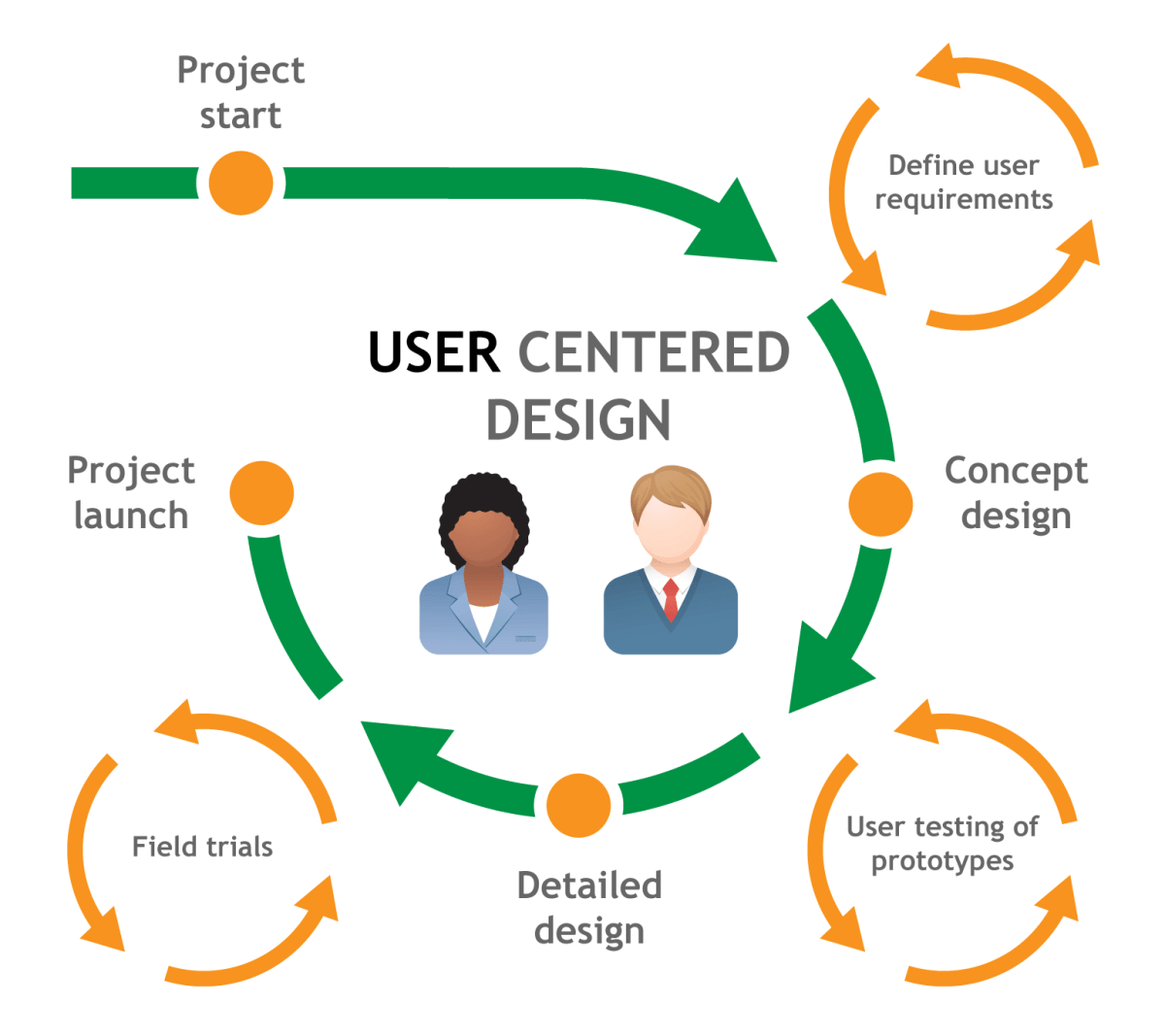 Design For Users Ui As An Asset For Ux Baianat