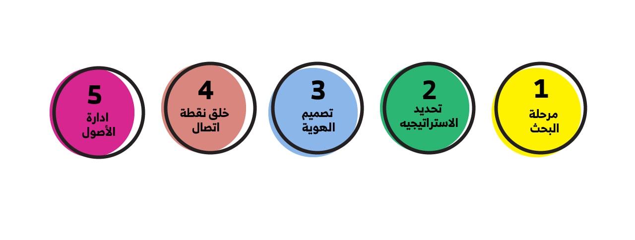 خطوات تصميم واختيار هوية تجارية وبصرية مميزة