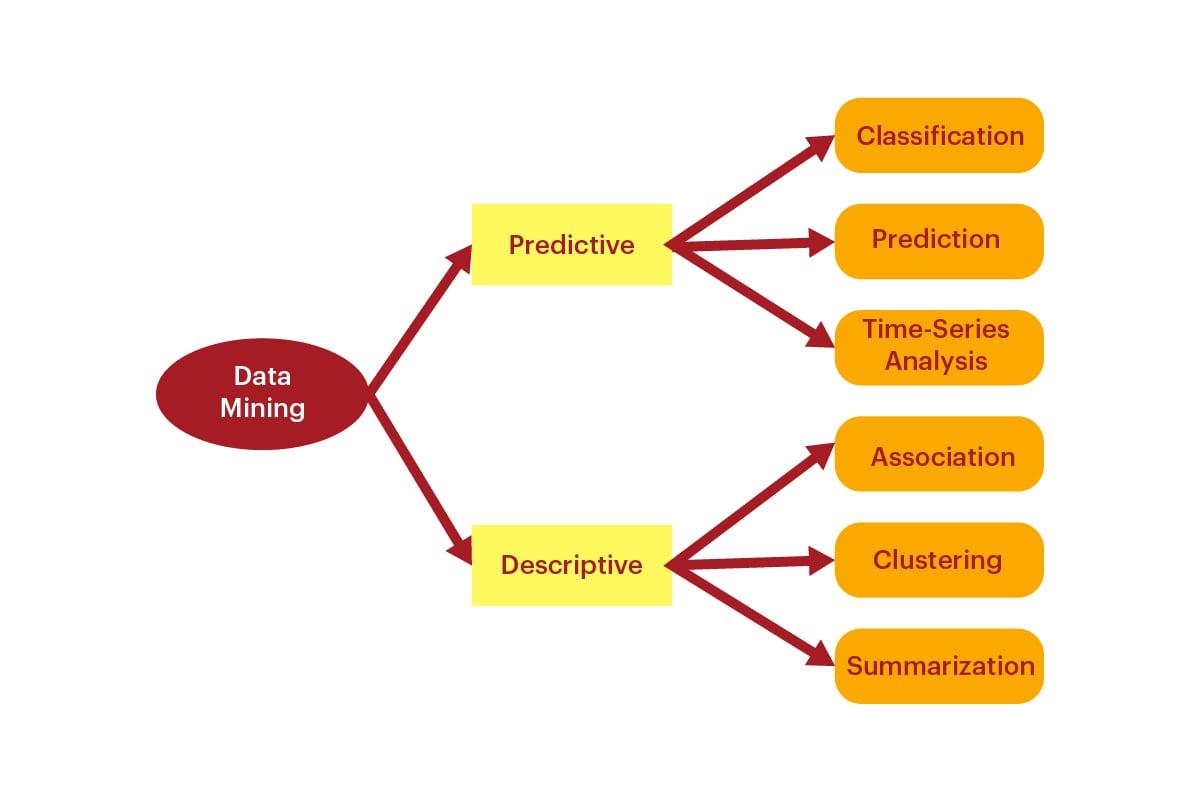 مفهوم التنقيب فى البيانات وتقنياته المختلفة
