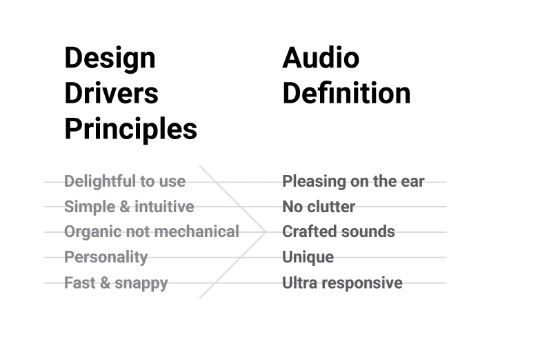 Design drivers principles