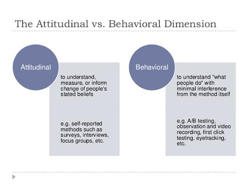 Behavioral & Attitudinal